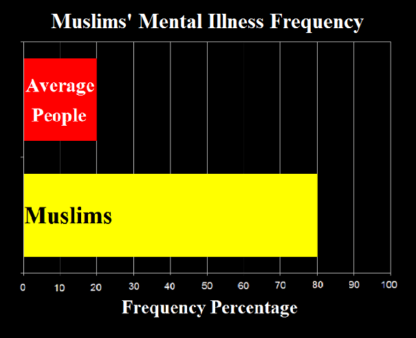 Muslims' Mental Illness Frequency