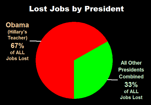Lost Jobs by President