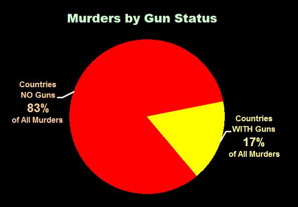 Murders by Gun Status