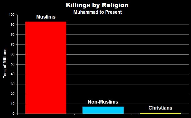 Muslim Killers