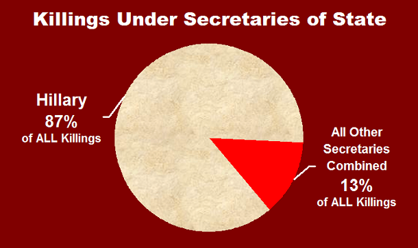 State Secretary Killings