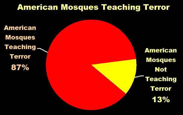 American Mosques Teaching Terror