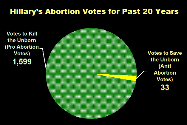 Hillary's Abortion Votes for Past 20 Years
