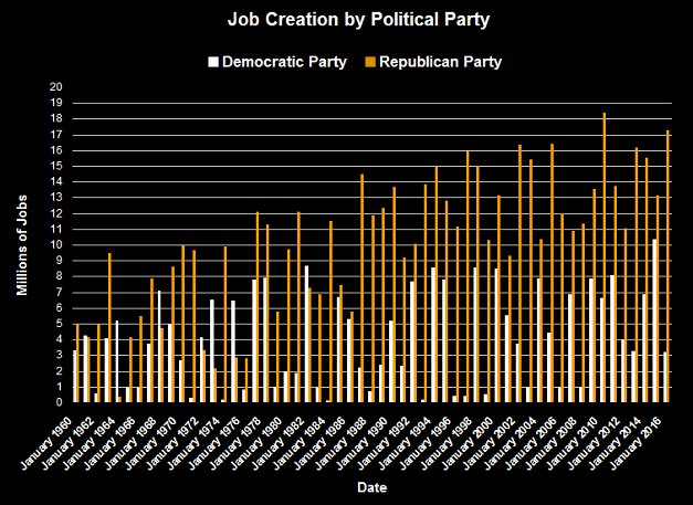 Job Creation by Political Party