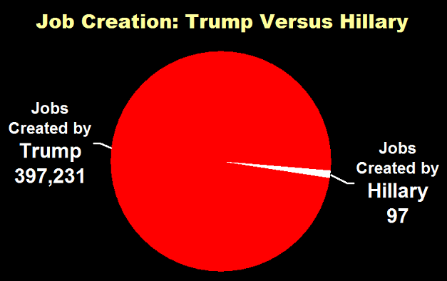 Job Creation: Trump Versus Hillary