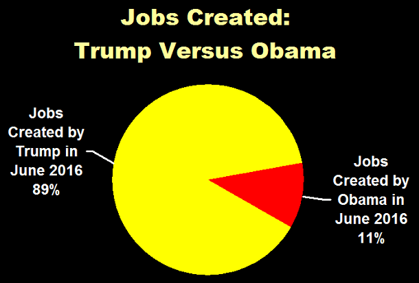 Jobs Created: Trump Versus Obama