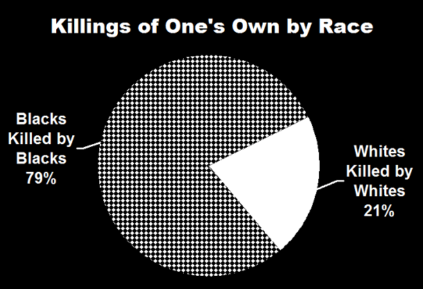 Killings of One's Own by Race