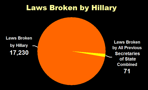 Laws Broken by Hillary