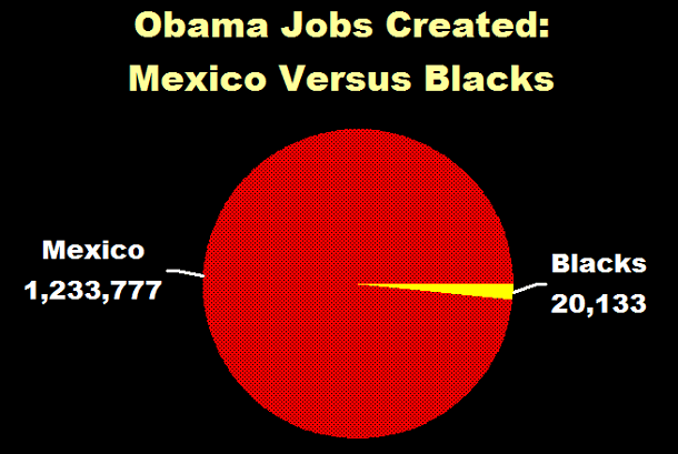 Obama Jobs Created Mexico Versus Blacks