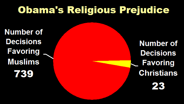 Obama's Religious Prejudice