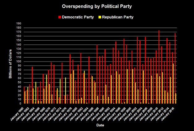 Overspending by Political Party