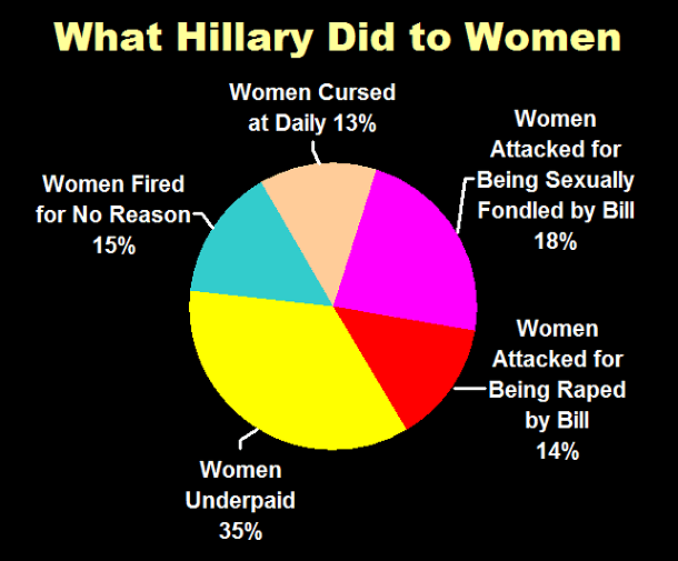What Hillary Did to Women
