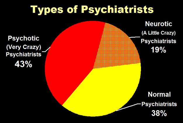 Psychiatrist's Mental Health